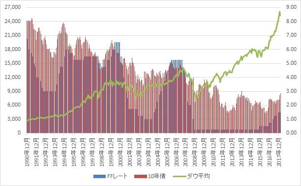 アメリカ 10 年 債 利回り